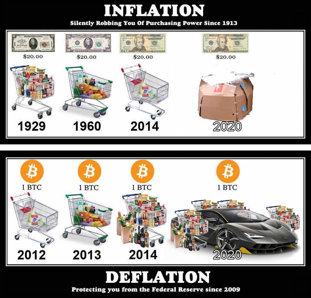 Bitcoin Vs. Inflation